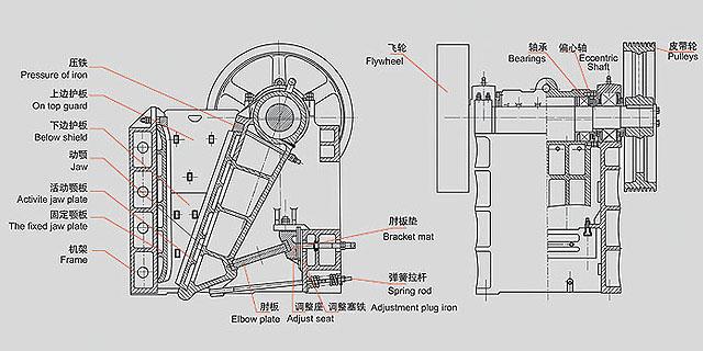 鄂式破碎机系列结构示意图