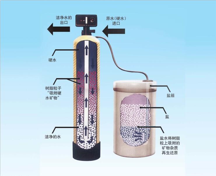 软化水设备供应商-山东有品质的全自动软化水设备供应