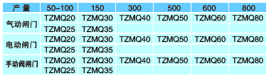 TZMQ、TZMD、TZMS系列闸门|附属设备-新泰市晨明机械制造有限公司