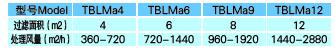 TBLMa系列脈沖除塵器