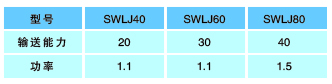 SWLJ系列磁性带式喂料器|提升机输送设备-顶级贵宾会713com
