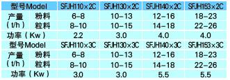 SFJH系列平面回轉篩|清理設備-新泰市晨明機械制造有限公司