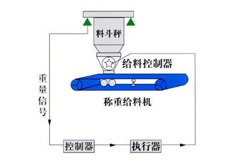 梧州计量和控制系统-购买质量好的计量和控制系统优选南宁华星衡器