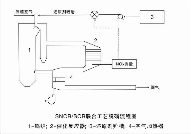 石家庄专业的20吨以下小锅炉烟气脱硝设备批售_河北锅炉烟气脱硝系统