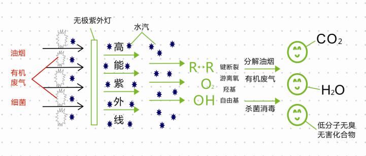 2、性能特点 (1) 光催化氧化适合在常温下将废臭气体完全氧化成无毒无害的物质,适合处理高浓度、气量大、稳定性强的有毒有害气体的废气处理。 (2)有效净化彻底:通过光催化氧化可直接将空气中的废臭气体完全氧化成无毒无害的物质,不留任何二次污染。 (3)绿色能源:光催化氧化利用人工紫外线灯管产生的真空波紫外光作为能源来活化光催化剂,驱动氧化还原反应,而且光催化剂在反应过程中并不消耗,利用空气中的氧作为氧化剂,有效地降解有毒有害废臭气体成为光催化节约能源的特点。 (4)氧化性强:半导体光催化具有氧化性强的特点