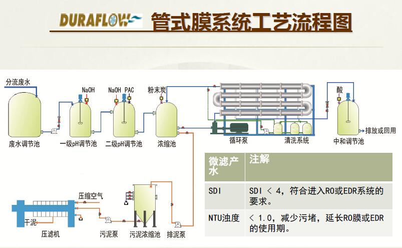 耐用的DF管式微滤膜明升ms88 优质DF管式微滤膜
