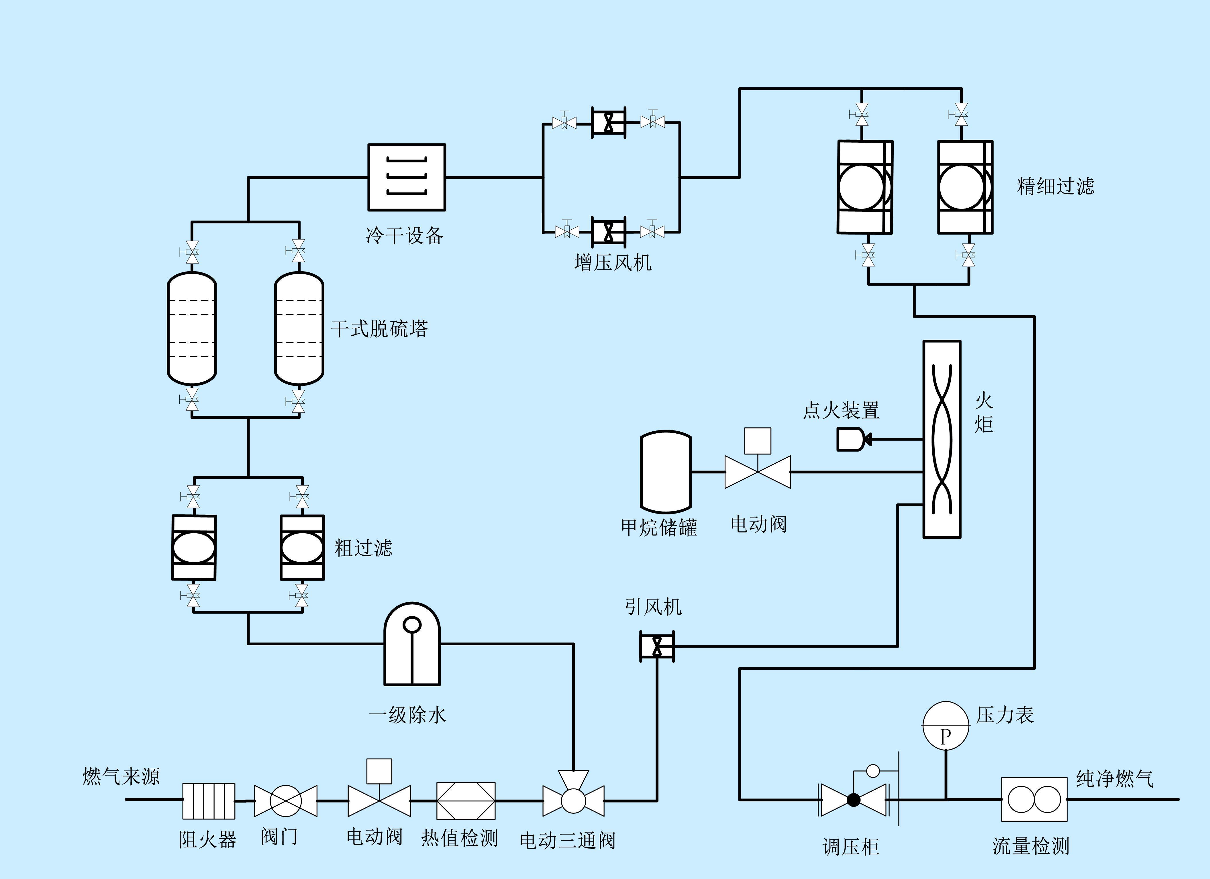沼氣瓦斯氣脫硫脫水預處理價格實惠——大量出售沼氣瓦斯氣脫硫脫水預處理設備