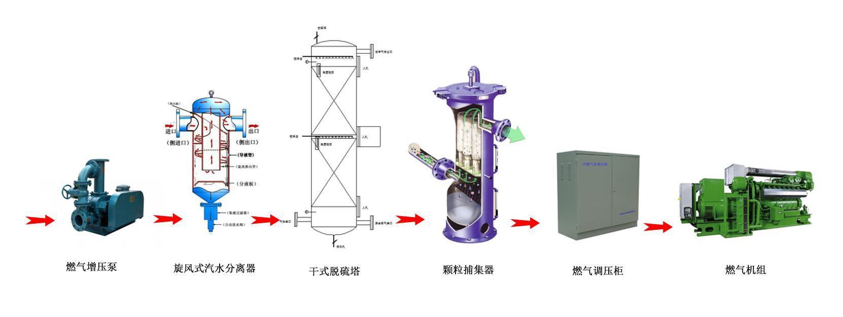 優惠的沼氣瓦斯氣脫硫脫水預處理 沼氣瓦斯氣脫硫脫水預處理設備哪里有