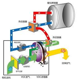 優質皮革廠廢氣催化燃燒設備 供應太仓熱銷工業廢氣催化燃燒設備