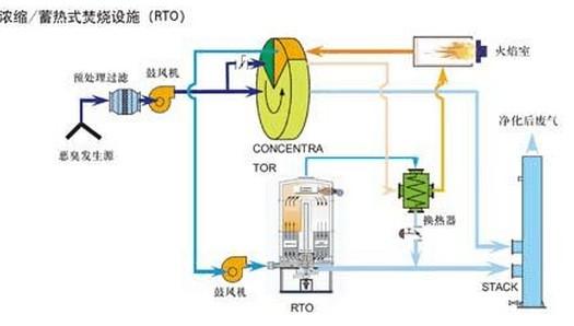 工業廢氣蓄熱燃燒設備代理-石家莊品牌好的有機廢氣蓄熱燃燒設備批售