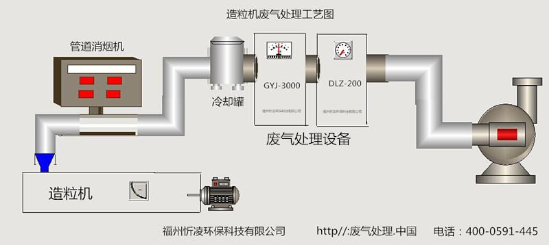 工厂排放污染物处理,高性价废气净化塔供销