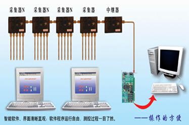 【赞】衡水粮情监测系统传统品牌厂家/合肥粮情监测系统